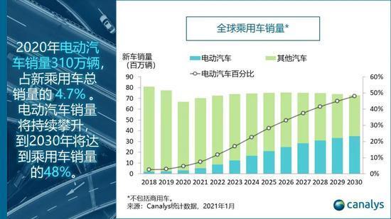 Canalys:2020年整体汽车市场萎缩 全球电动汽车销量逆势猛增39%