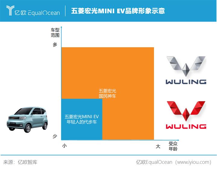 五菱宏光MINI EV品牌形象示意