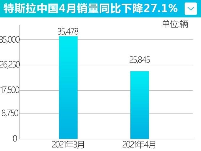 特斯拉中国4月销量25,845辆 下跌27.1%