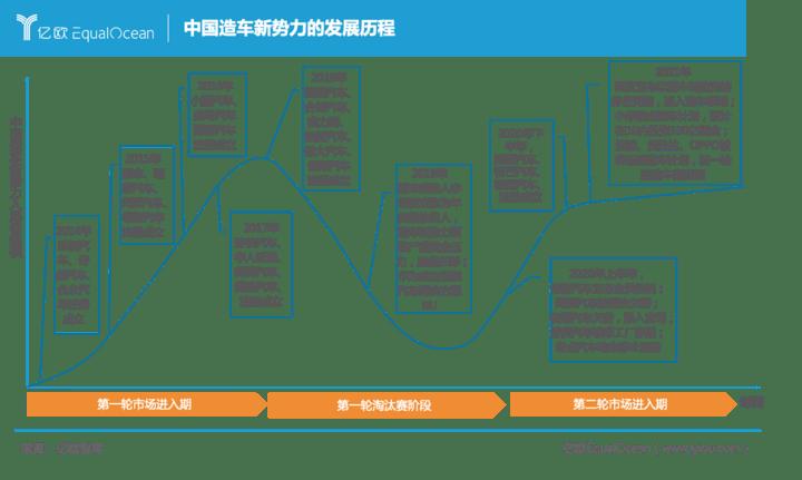 中国造车新势力发展历程