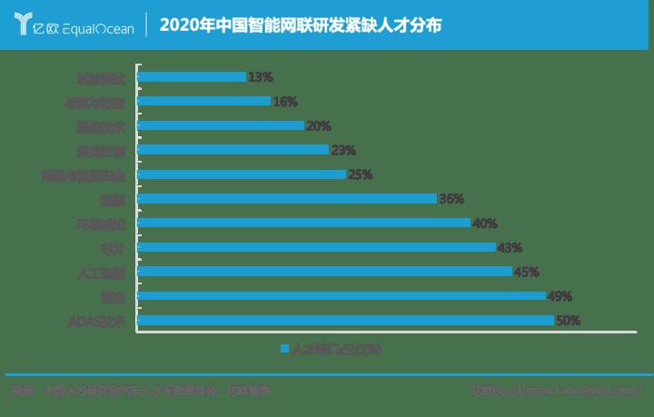 2020年中国智能网联研发紧缺人才分布