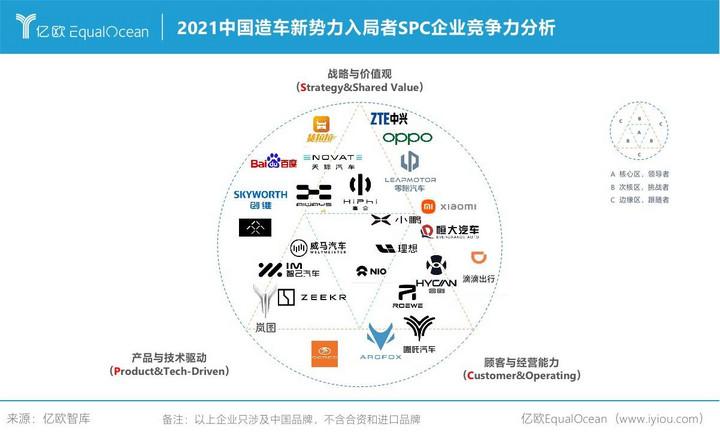 2021中国造车新势力入局者SPC企业竞争力分析
