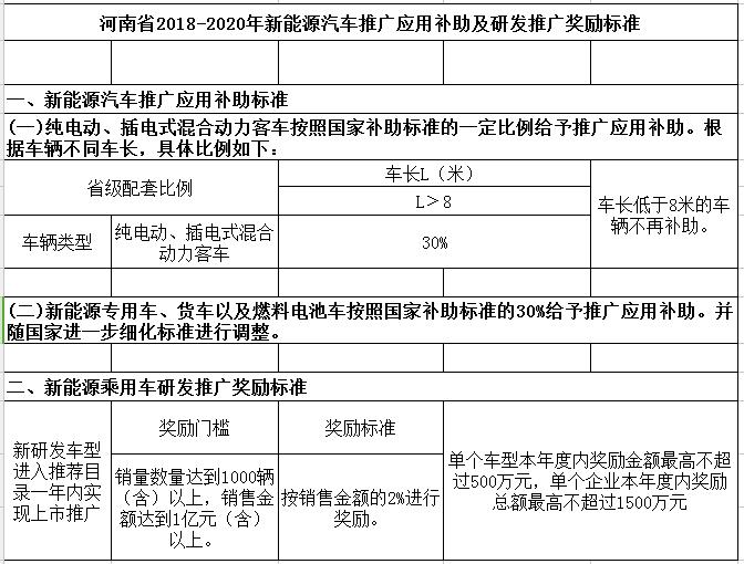 河南出台新能源汽车地补政策