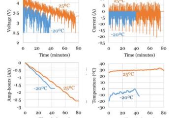 哥伦比亚大学机器模型精确估算锂离子电池充电水平