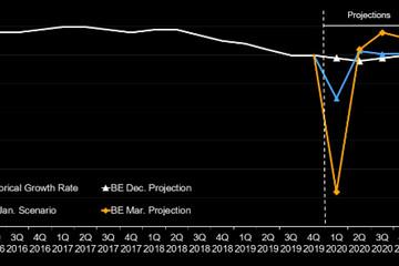 彭博经济学家:新冠疫情可能拖累中国一季度经济增速放缓至1.2%
