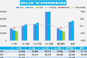 乘联会:6月第一周乘用车市场零售环比下降20%