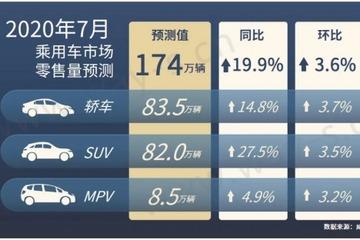威尔森研究:预测7月乘用车零售同比上升19.9%