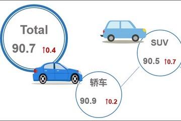 5月乘用车市场产品竞争力指数为90.7