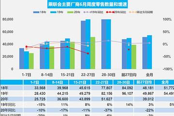 乘联会:6月第四周乘用车日均零售5.16万辆 同比降37%