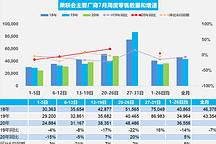 乘联会:7月1-26日乘用车的总体零售同比增长5%