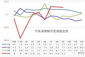 统计局:9月汽车零售总额保持高增