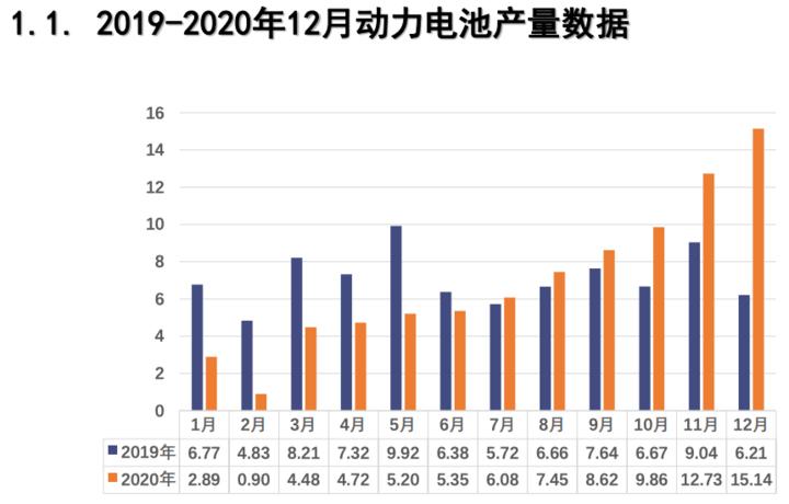 电池联盟:2020年我国动力电池装车量累计63.6GWh,同比上升2.3%
