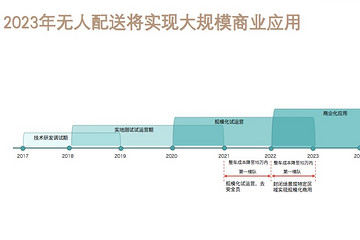 辰韬资本发布末端无人配送报告 2023年赛道将迎爆发