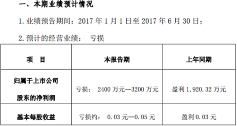 新能源车企,业绩预告