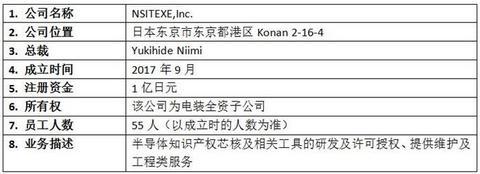 投资扩建,产能布局,黑科技,前瞻技术,电装新公司NSITEXE,电装半导体IP芯核,电装NSITEXE IP芯核