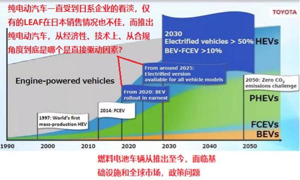 研究周报 | 丰田结盟推进固态电池,产业化和规模应用还有多远?
