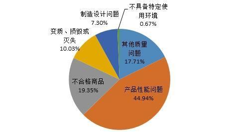 中消协:去年长安福特投诉量最大 一汽大众排第二