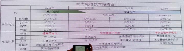 深圳电动汽车