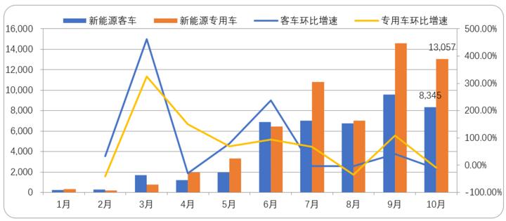 2017年新能源商用车月度产量(单位:辆)及历月环比增速.png