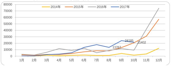 2014-2017年新能源商用车月产量.png