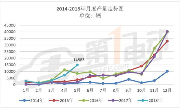 中国新能源客车5月产出1.49万辆 宇通夺冠