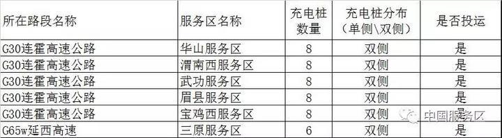 (资料来源:微信公众号 中国服务区)