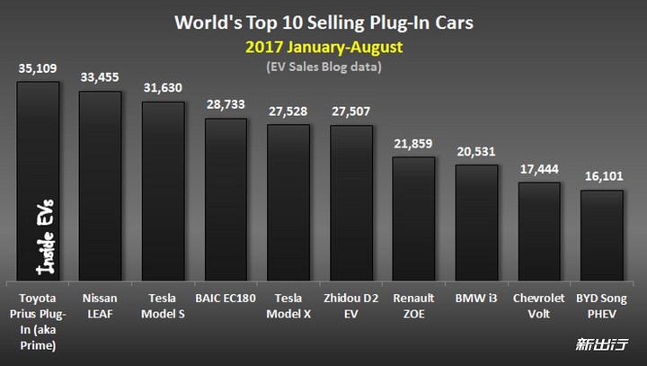 1-1-8月份全球销量前十车型.jpg