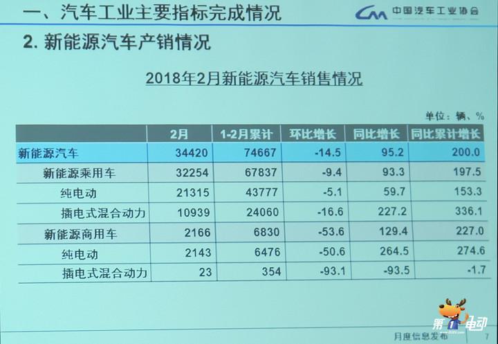 中汽协:2月份新能源汽车销售34420辆,同比增长95.2%