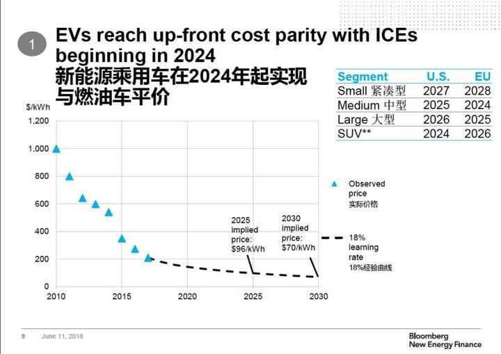 彭博新能源财经:新能源汽车2024年不再背负补贴骂名
