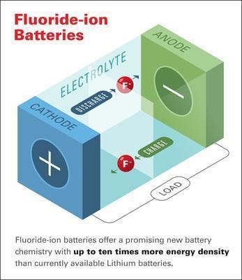 本田研制出新型电池,完虐三元锂电池,将影响新能源车前景