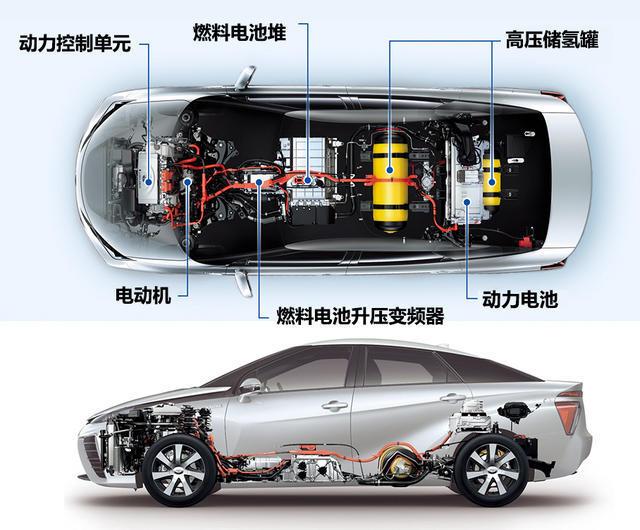 老司机聊新能源 燃料电池适合中国吗?