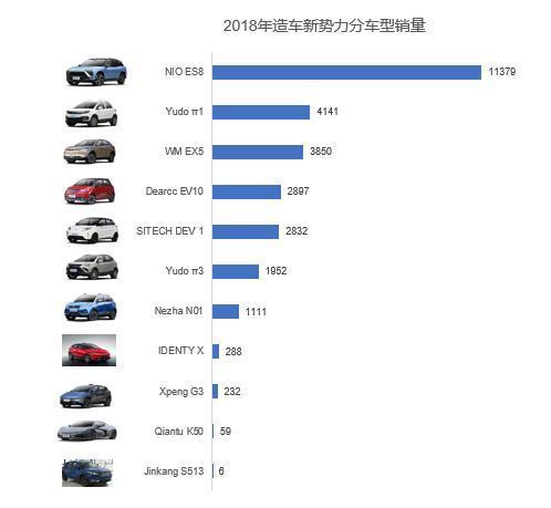 凛冬将至,造车新势力能平安度过2020年吗?