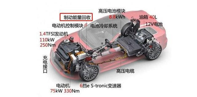 纯电动汽车有再生电功能,那为什么还要充电?