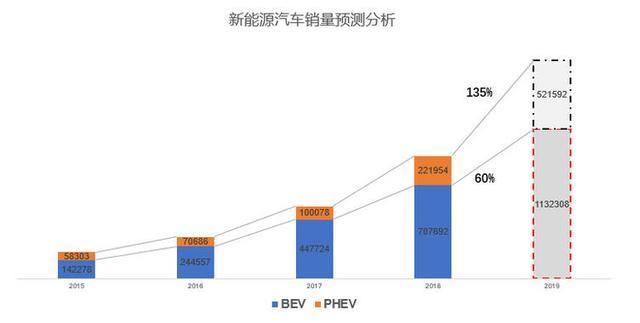 新能源汽车市场,到底哪些车型销量占比最高?