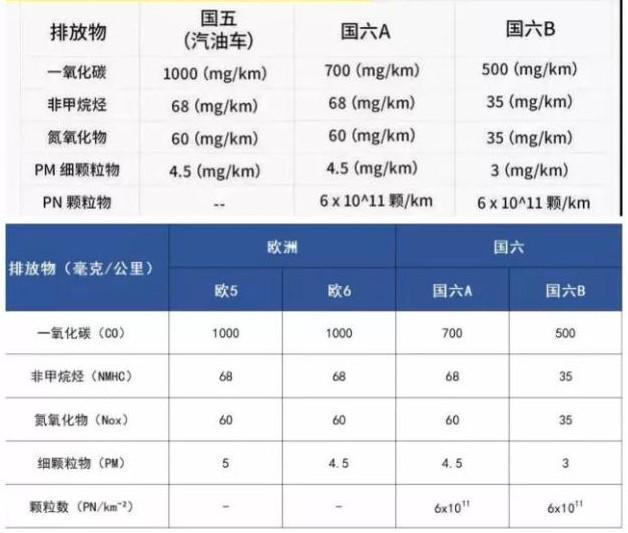 上海率先实施国六排放标准,国内汽车行业将迎来哪些变化?