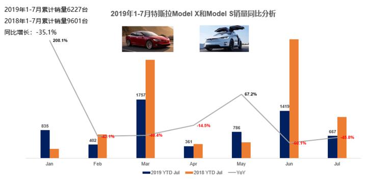 特斯拉Model X和S 1-7销量分析.jpg