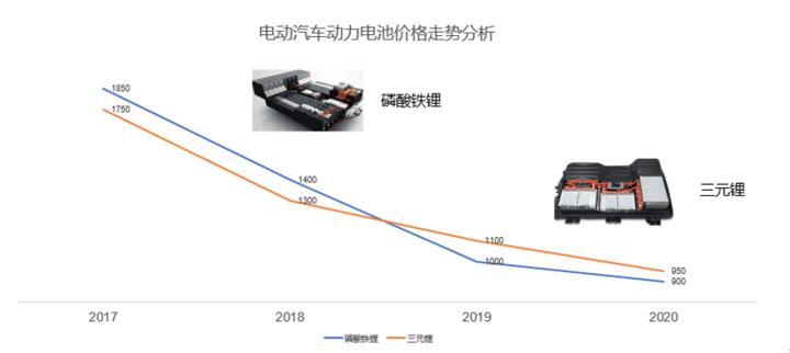 动力电池价格走势.png