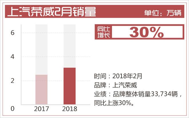 上汽荣威2月销量,荣威RX5销量