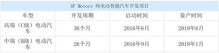 小康股份与新能源,小康股份增资SF Motors