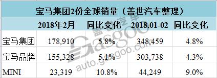 销量,宝马二月全球销量 宝马二月在华销量