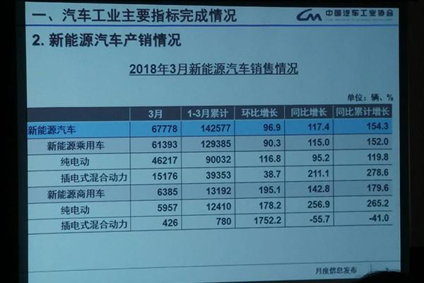 中汽协:3月新能源汽车销售6.8万辆,同比增长117.4%