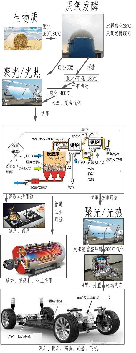 氢能不是未来能源方向!