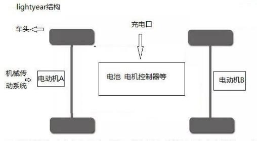 Lightyear结构电动车是如何打败锂硫固态<a class='link' href='https://www.d1ev.com/tag/电池' target='_blank'>电池</a>的