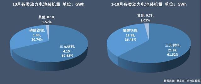 动力电池争霸:宁德时代稳占四成,比亚迪份额再跌5%