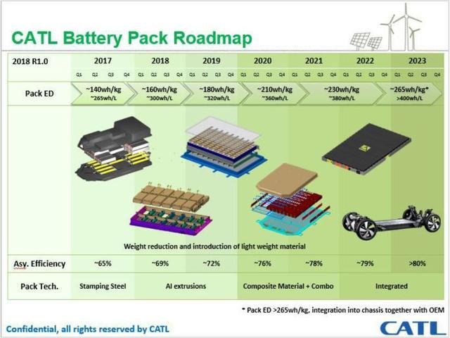 2019年动力电池包能量密度究竟能做多高?