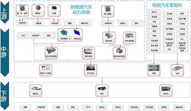 中国新能源汽车:从0到年销1000000辆