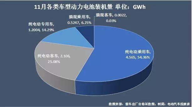 动力电池争霸:宁德时代江山稳固,比亚迪份额再跌7%