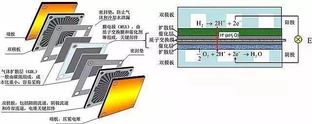氢观察   中国氢燃料电池产业化还差什么?