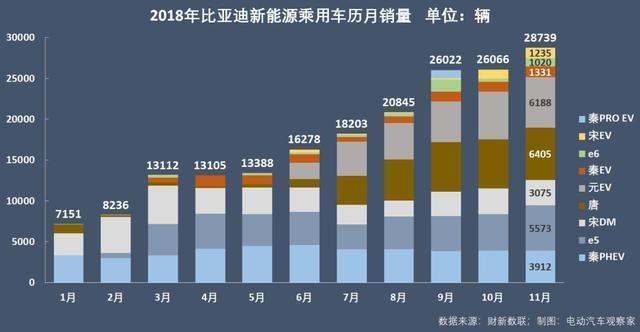 2018全球新能源汽车销量冠军初定
