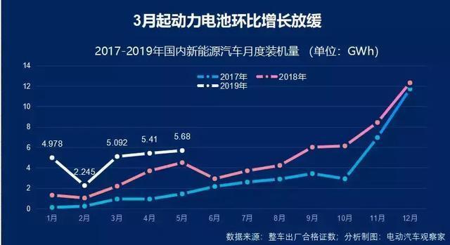 5月宁德时代比亚迪市场份额下降,动力电池出货量环比仅微增